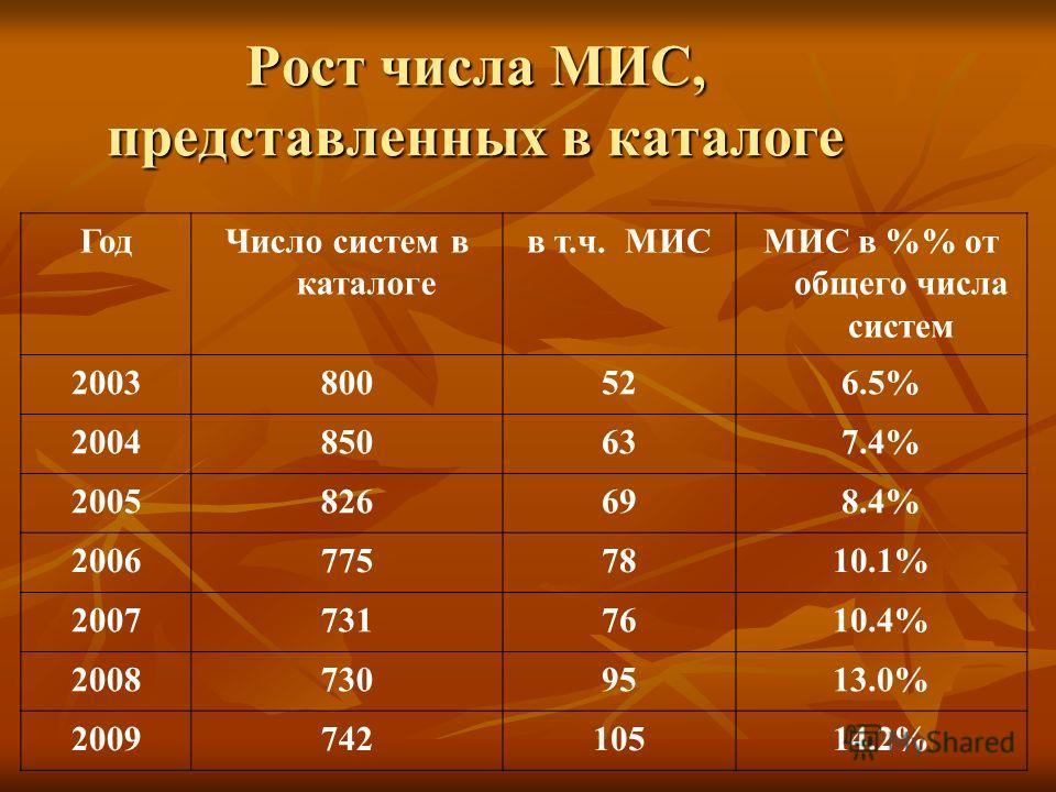 Рост числа МИС, представленных в каталоге ГодЧисло систем в каталоге в т.ч. МИСМИС в % от общего числа систем 2003800526.5% 2004850637.4% 2005826698.4% 20067757810.1% 20077317610.4% 20087309513.0% 200974210514.2%