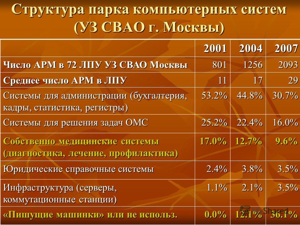 Структура парка компьютерных систем (УЗ СВАО г. Москвы) 200120042007 Число АРМ в 72 ЛПУ УЗ СВАО Москвы 80112562093 Среднее число АРМ в ЛПУ 111729 Системы для администрации (бухгалтерия, кадры, статистика, регистры) 53.2% 44.8% 30.7% Системы для решен