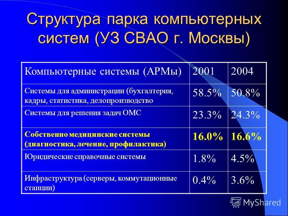Структура парка компьютерных систем (УЗ СВАО г. Москвы) Компьютерные системы (АРМы)20012004 Системы для администрации (бухгалтерия, кадры, статистика, делопроизводство 58.5%50.8% Системы для решения задач ОМС 23.3%24.3% Собственно медицинские системы