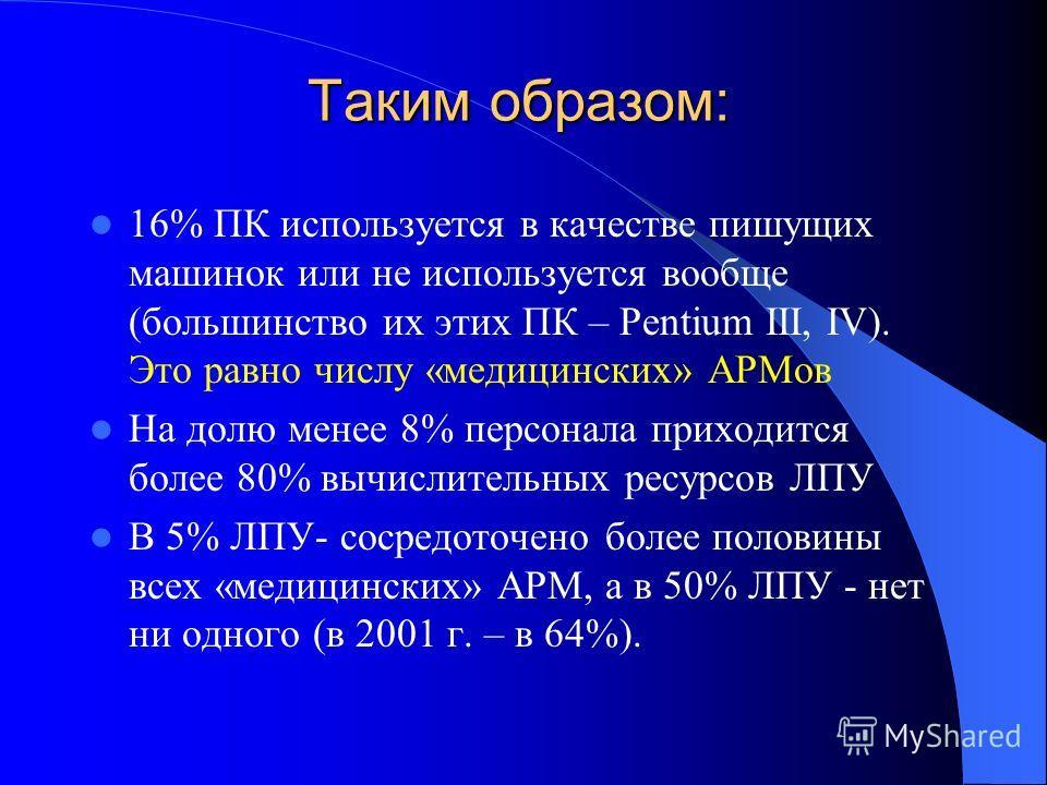 Таким образом: 16% ПК используется в качестве пишущих машинок или не используется вообще (большинство их этих ПК – Pentium III, IV). Это равно числу «медицинских» АРМов На долю менее 8% персонала приходится более 80% вычислительных ресурсов ЛПУ В 5%