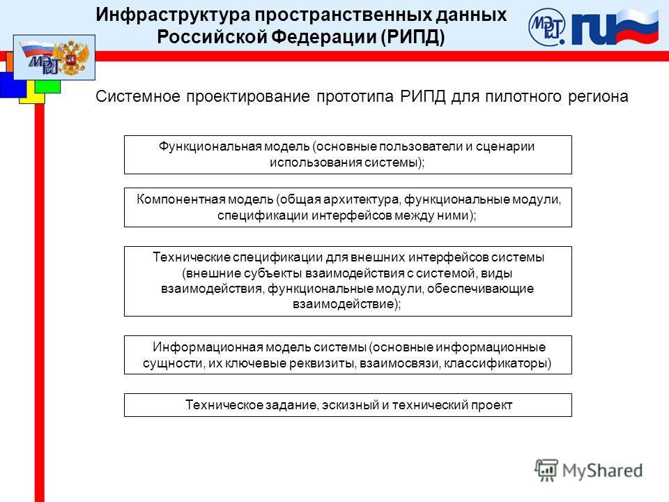 Системное проектирование прототипа РИПД для пилотного региона Функциональная модель (основные пользователи и сценарии использования системы); Компонентная модель (общая архитектура, функциональные модули, спецификации интерфейсов между ними); Техниче