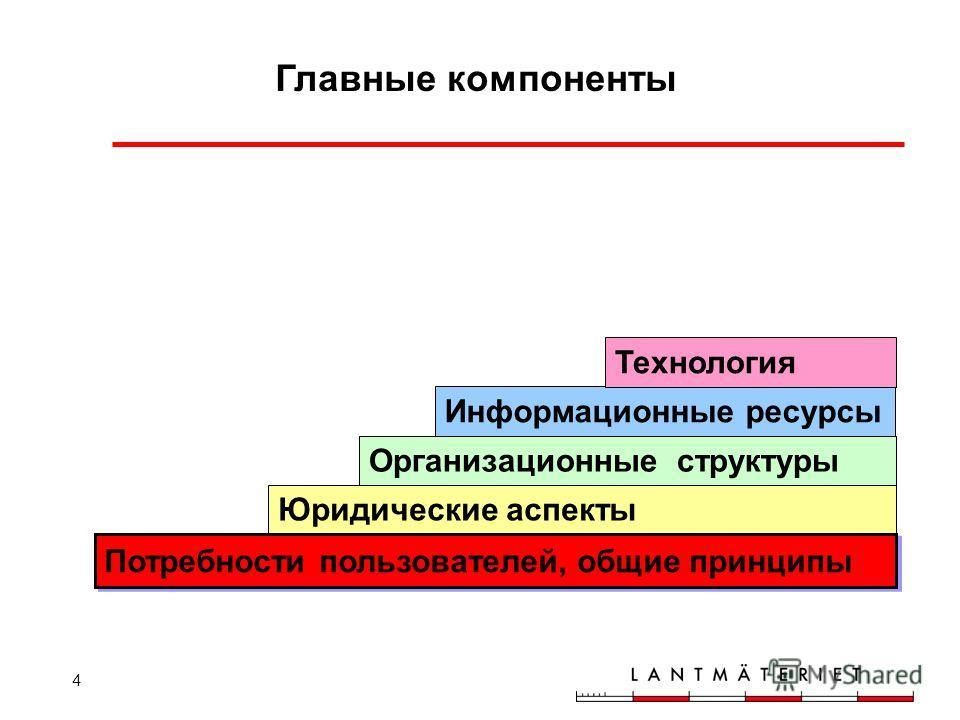 4 Главные компоненты Информационные ресурсы Юридические аспекты Организационные структуры Технология Потребности пользователей, общие принципы