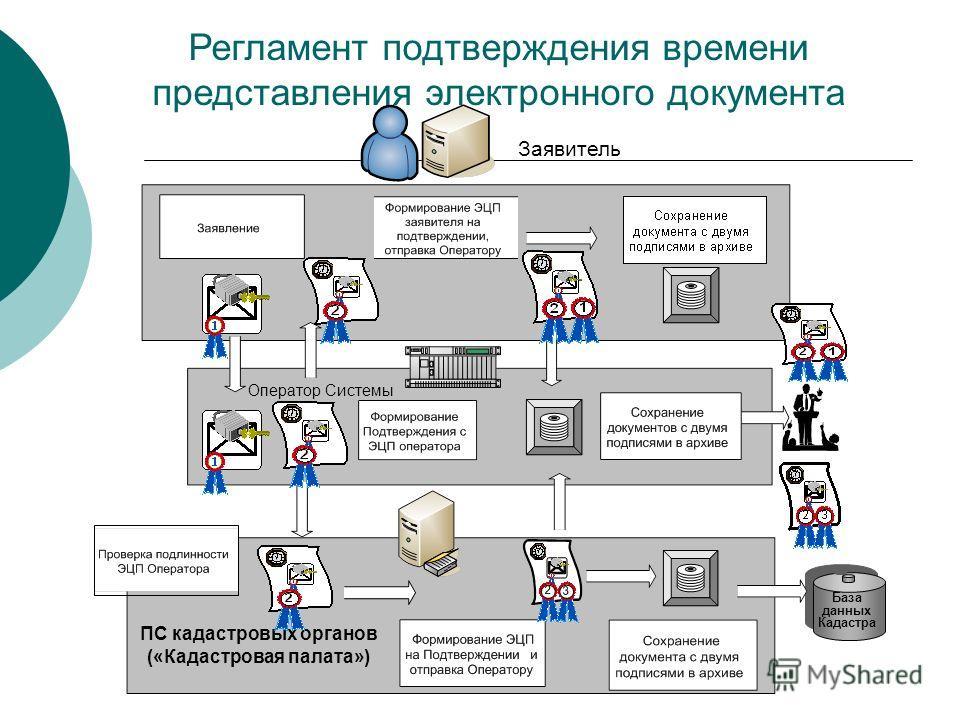 Регламент подтверждения времени представления электронного документа База данных Кадастра Заявитель Оператор Системы ПС кадастровых органов («Кадастровая палата»)