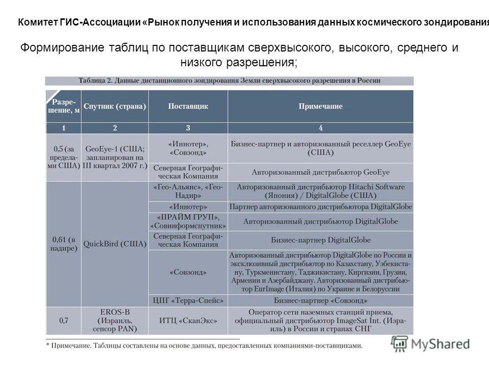 Комитет ГИС-Ассоциации «Рынок получения и использования данных космического зондирования» Формирование таблиц по поставщикам сверхвысокого, высокого, среднего и низкого разрешения;