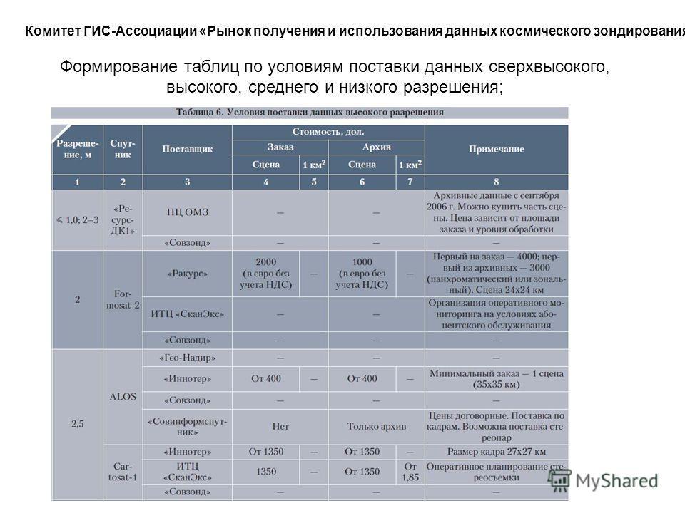 Комитет ГИС-Ассоциации «Рынок получения и использования данных космического зондирования» Формирование таблиц по условиям поставки данных сверхвысокого, высокого, среднего и низкого разрешения;