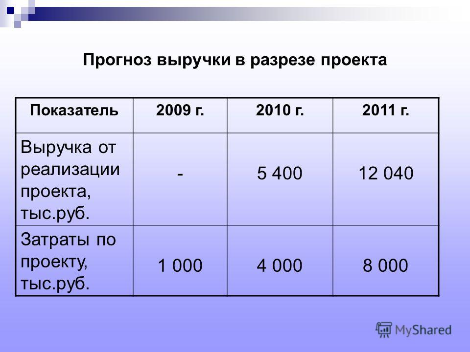 Прогноз выручки в разрезе проекта Показатель2009 г.2010 г.2011 г. Выручка от реализации проекта, тыс.руб. -5 40012 040 Затраты по проекту, тыс.руб. 1 0004 0008 000