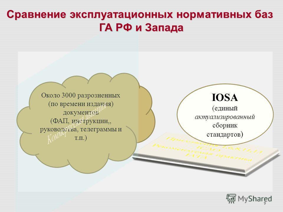 8 добровольных стандартов Широко используется в качестве добровольных стандартов для любого авиационного оператора гражданской авиации Обязателен для членов IATA Обязателен для членов IATA (232 а/к), аудит IOSA – 1-2 раза в год Основа обеспечения без