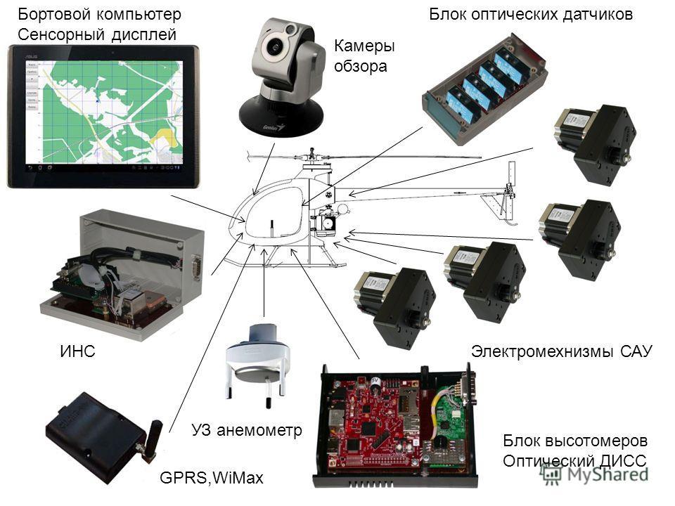 Блок высотомеров Оптический ДИСС Электромехнизмы САУ Бортовой компьютер Сенсорный дисплей GPRS,WiMax ИНС Блок оптических датчиков УЗ анемометр Камеры обзора