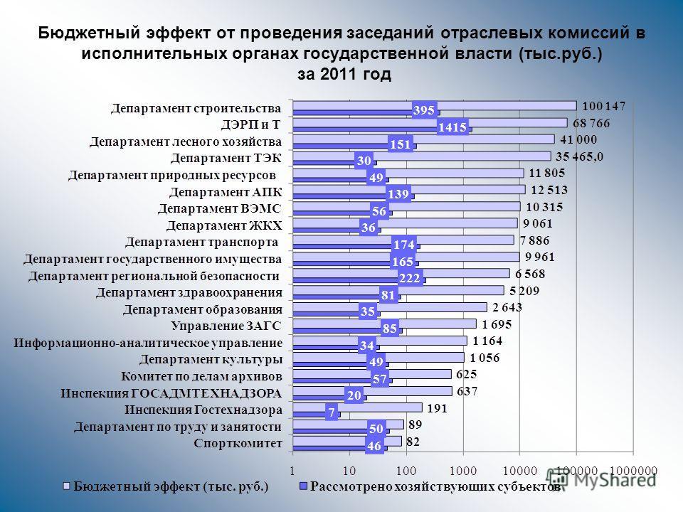 Бюджетный эффект от проведения заседаний отраслевых комиссий в исполнительных органах государственной власти (тыс.руб.) за 2011 год