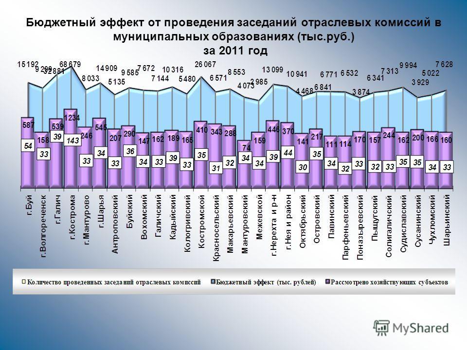 Бюджетный эффект от проведения заседаний отраслевых комиссий в муниципальных образованиях (тыс.руб.) за 2011 год