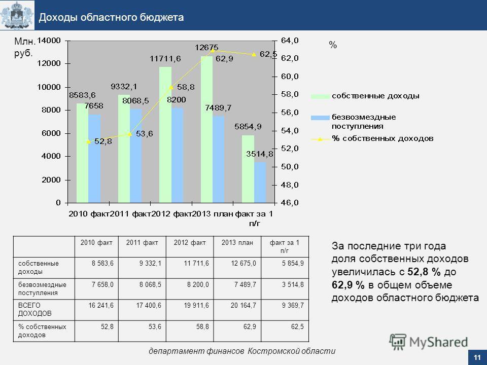 11 Доходы областного бюджета департамент финансов Костромской области Млн. руб. % За последние три года доля собственных доходов увеличилась с 52,8 % до 62,9 % в общем объеме доходов областного бюджета 2010 факт2011 факт2012 факт2013 планфакт за 1 п/