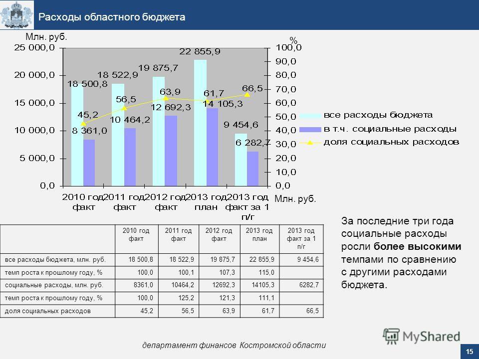 15 Расходы областного бюджета департамент финансов Костромской области Млн. руб. % За последние три года социальные расходы росли более высокими темпами по сравнению с другими расходами бюджета. Млн. руб. 2010 год факт 2011 год факт 2012 год факт 201