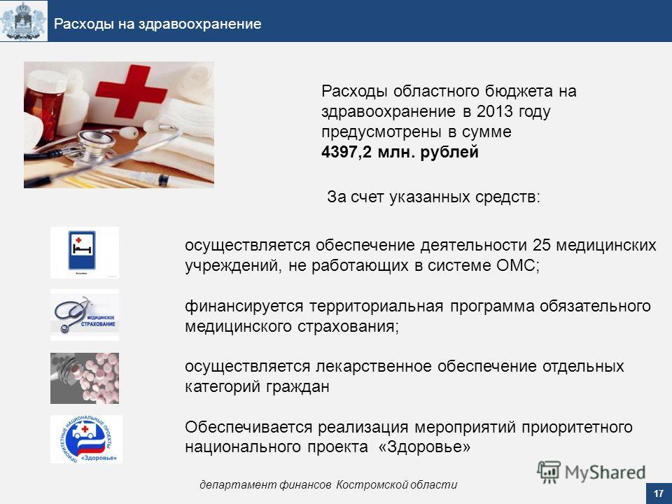 17 Расходы на здравоохранение департамент финансов Костромской области Расходы областного бюджета на здравоохранение в 2013 году предусмотрены в сумме 4397,2 млн. рублей За счет указанных средств: осуществляется обеспечение деятельности 25 медицински