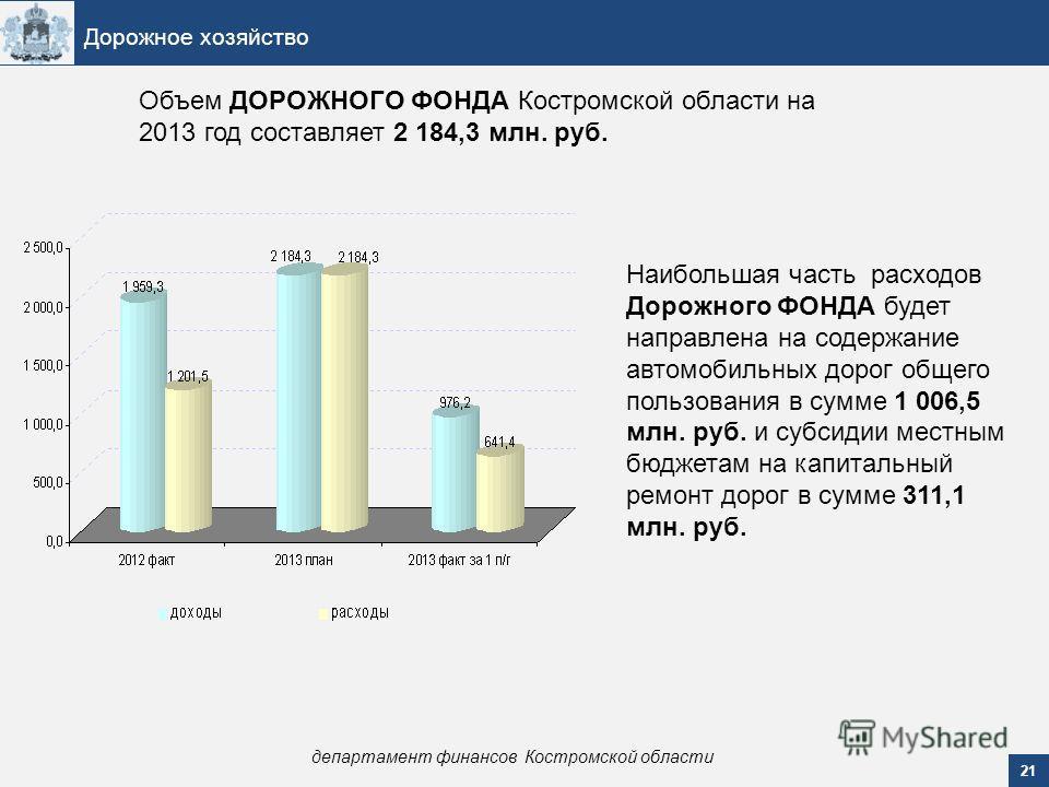 21 Дорожное хозяйство департамент финансов Костромской области Объем ДОРОЖНОГО ФОНДА Костромской области на 2013 год составляет 2 184,3 млн. руб. Наибольшая часть расходов Дорожного ФОНДА будет направлена на содержание автомобильных дорог общего поль