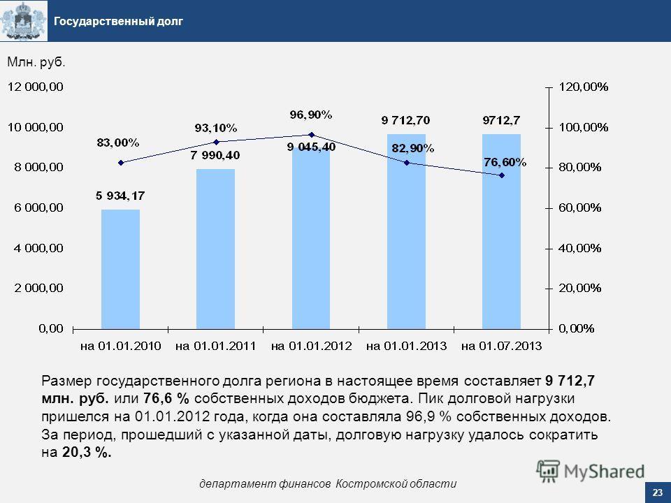 Государственный долг Размер государственного долга региона в настоящее время составляет 9 712,7 млн. руб. или 76,6 % собственных доходов бюджета. Пик долговой нагрузки пришелся на 01.01.2012 года, когда она составляла 96,9 % собственных доходов. За п