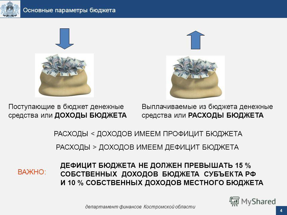 4 Основные параметры бюджета департамент финансов Костромской области Поступающие в бюджет денежные средства или ДОХОДЫ БЮДЖЕТА Выплачиваемые из бюджета денежные средства или РАСХОДЫ БЮДЖЕТА РАСХОДЫ > ДОХОДОВ ИМЕЕМ ДЕФИЦИТ БЮДЖЕТА РАСХОДЫ < ДОХОДОВ И