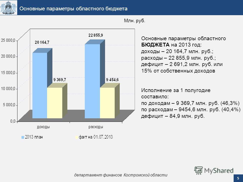 5 Основные параметры областного бюджета департамент финансов Костромской области Основные параметры областного БЮДЖЕТА на 2013 год: доходы – 20 164,7 млн. руб.; расходы – 22 855,9 млн. руб.; дефицит – 2 691,2 млн. руб. или 15% от собственных доходов