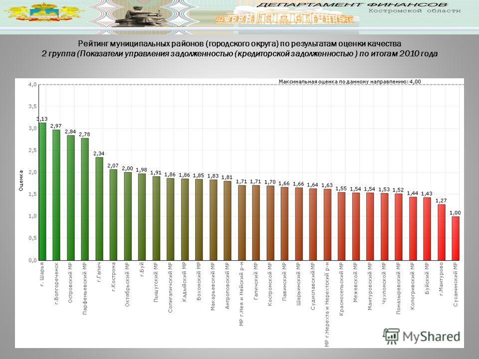 Рейтинг муниципальных районов (городского округа) по результатам оценки качества 2 группа (Показатели управления задолженностью (кредиторской задолженностью ) по итогам 2010 года
