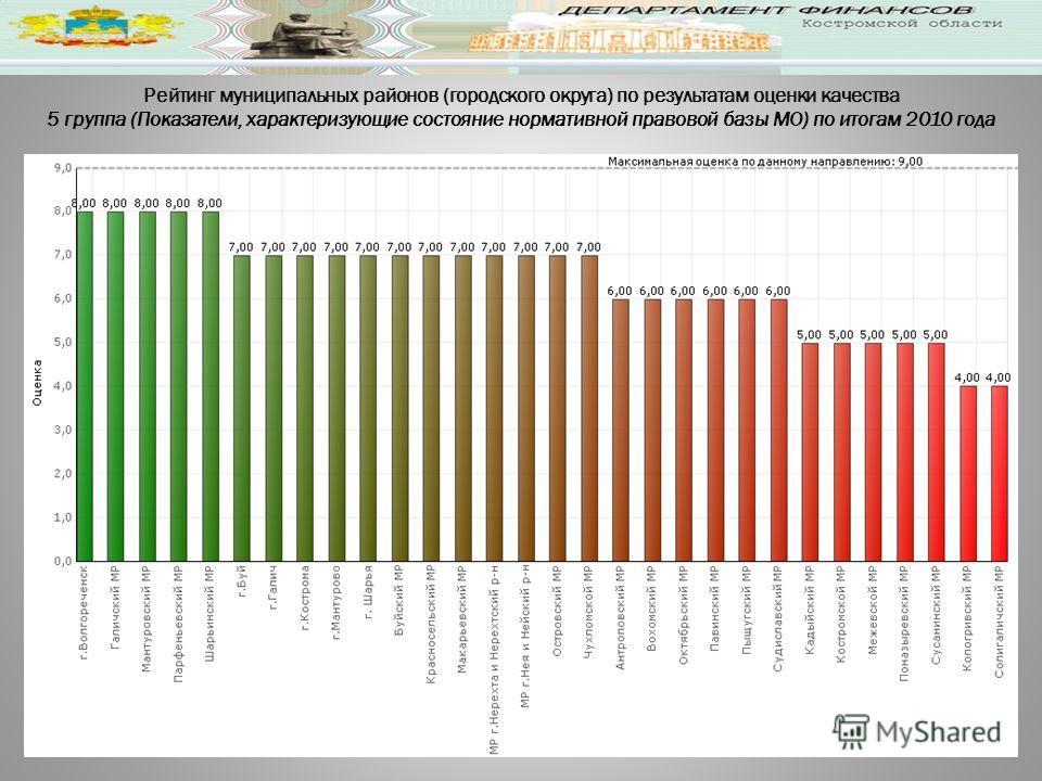 Рейтинг муниципальных районов (городского округа) по результатам оценки качества 5 группа (Показатели, характеризующие состояние нормативной правовой базы МО) по итогам 2010 года