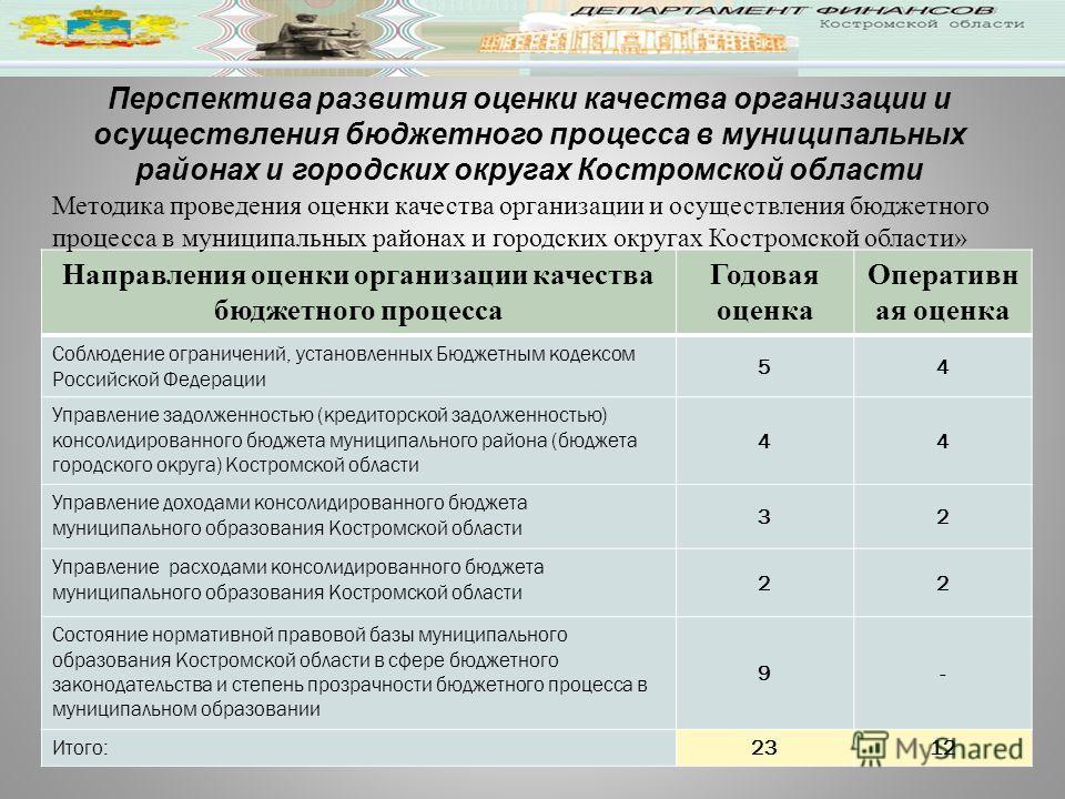 Перспектива развития оценки качества организации и осуществления бюджетного процесса в муниципальных районах и городских округах Костромской области Направления оценки организации качества бюджетного процесса Годовая оценка Оперативн ая оценка Соблюд