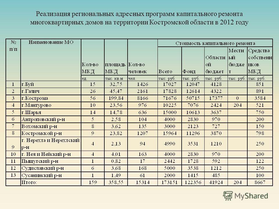 Реализация региональных адресных программ капитального ремонта многоквартирных домов на территории Костромской области в 2012 году