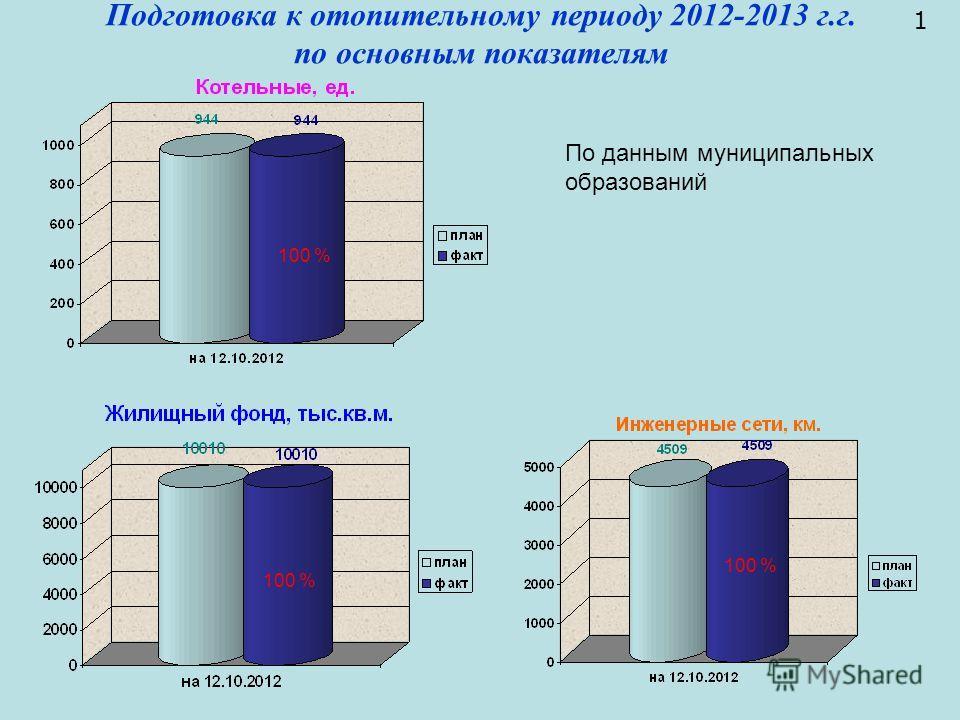 Подготовка к отопительному периоду 2012-2013 г.г. по основным показателям 1 100 % По данным муниципальных образований