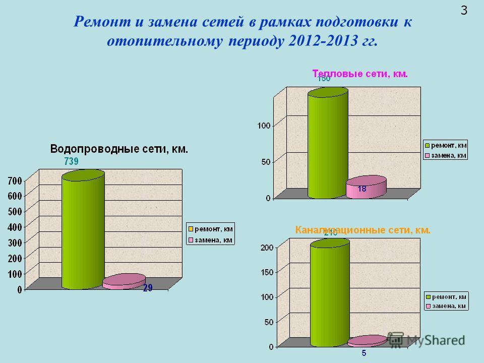 Ремонт и замена сетей в рамках подготовки к отопительному периоду 2012-2013 гг. 3