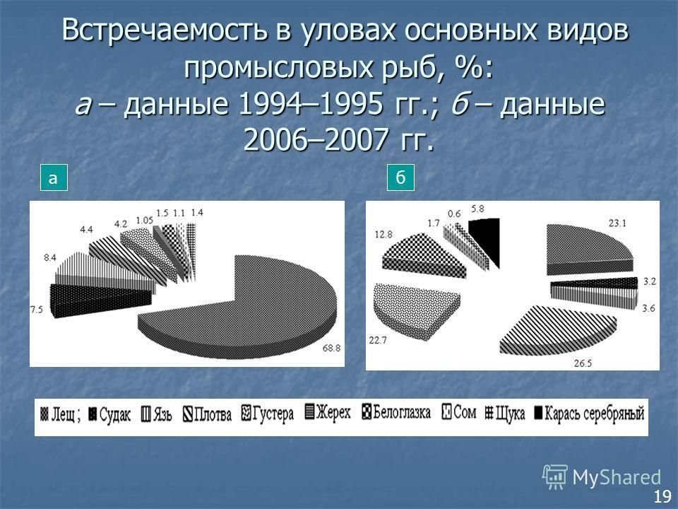 Встречаемость в уловах основных видов промысловых рыб, %: а – данные 1994–1995 гг.; б – данные 2006–2007 гг. Встречаемость в уловах основных видов промысловых рыб, %: а – данные 1994–1995 гг.; б – данные 2006–2007 гг. аб 19