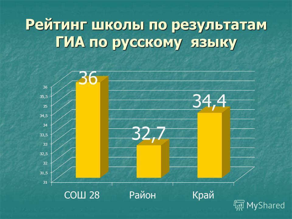 Рейтинг школы по результатам ГИА по русскому языку