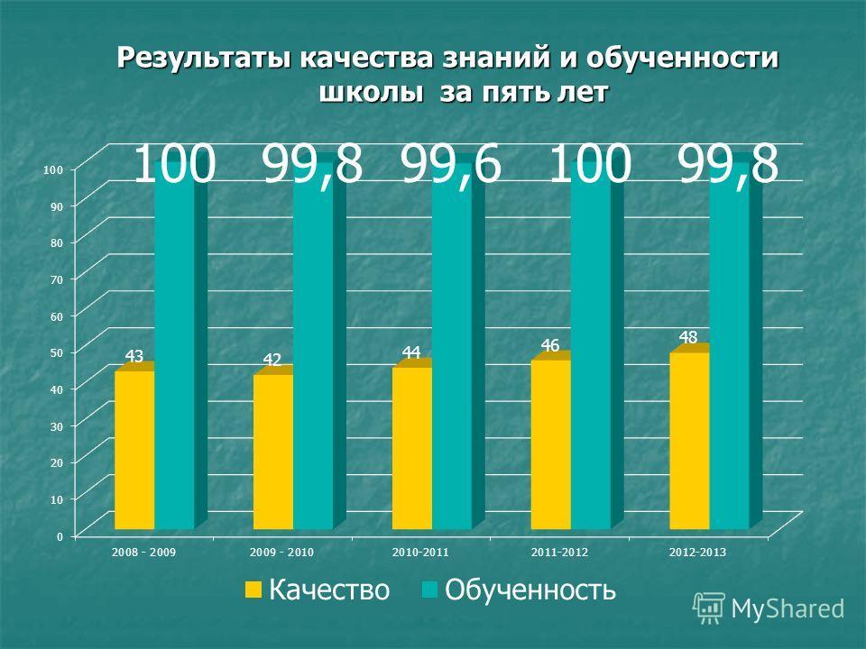 Результаты качества знаний и обученности школы за пять лет