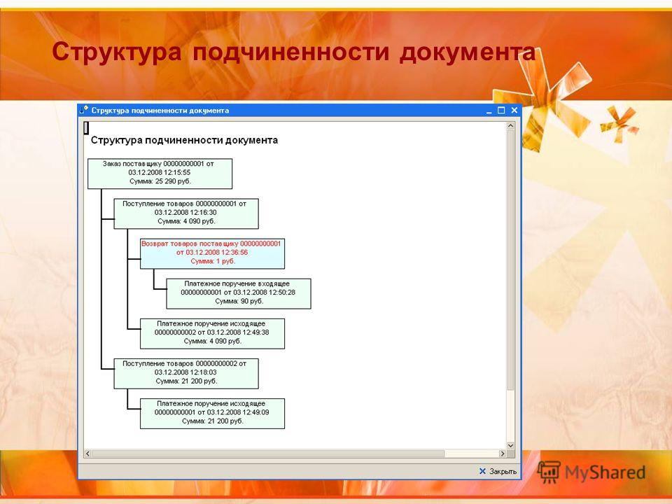 Структура подчиненности документа