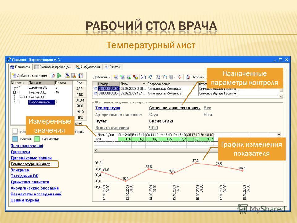 Назначенные параметры контроля Температурный лист График изменения показателя Измеренные значения