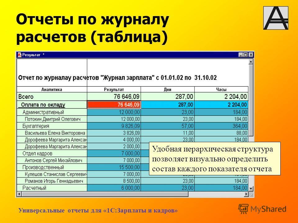 Универсальные отчеты для «1С:Зарплаты и кадров» Отчеты по журналу расчетов (таблица) Удобная иерархическая структура позволяет визуально определить состав каждого показателя отчета