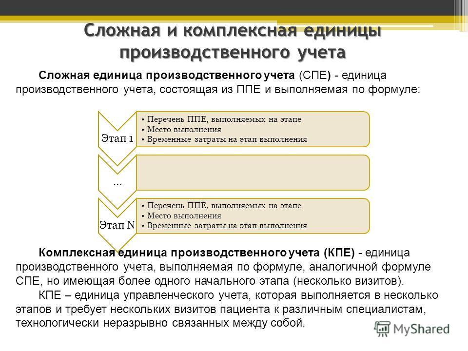 Сложная единица производственного учета (СПЕ) - единица производственного учета, состоящая из ППЕ и выполняемая по формуле: Сложная и комплексная единицы производственного учета Комплексная единица производственного учета (КПЕ) - единица производстве