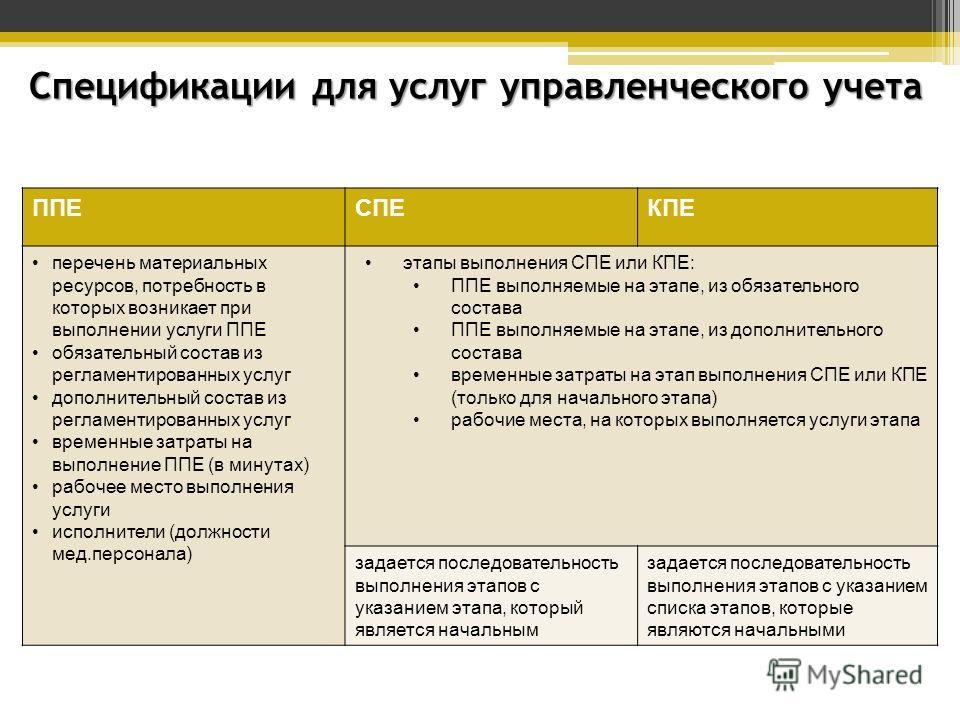 Спецификации для услуг управленческого учета ППЕСПЕКПЕ перечень материальных ресурсов, потребность в которых возникает при выполнении услуги ППЕ обязательный состав из регламентированных услуг дополнительный состав из регламентированных услуг временн