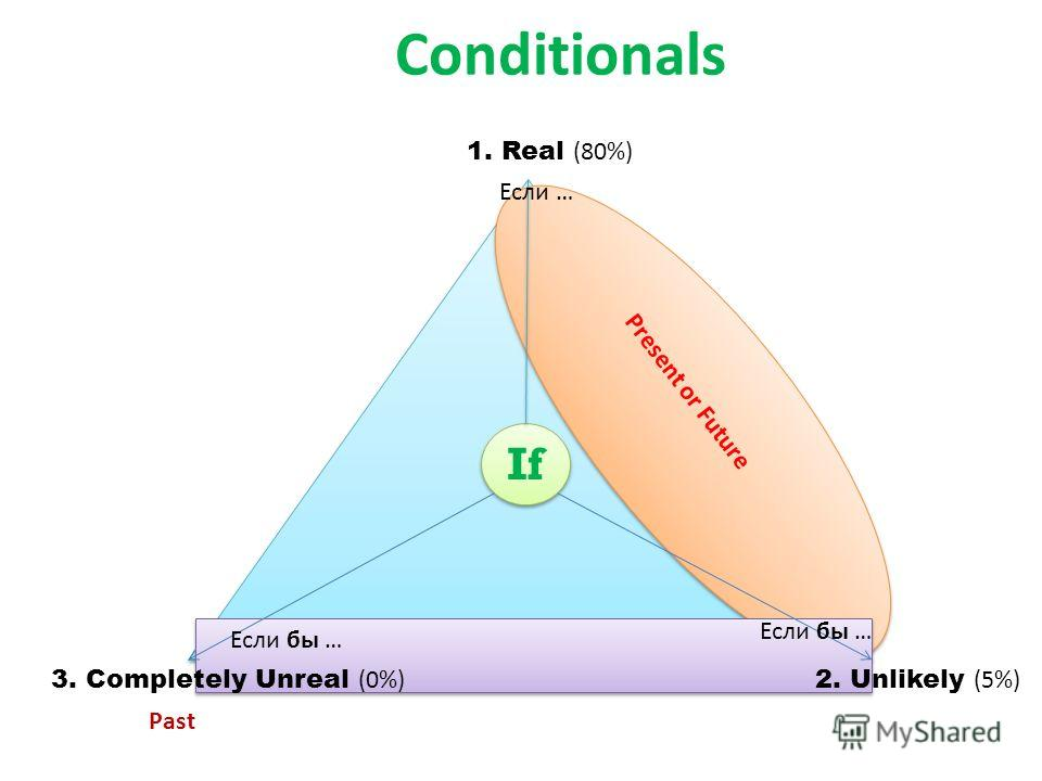 Conditionals If 1. Real (80%) 3. Completely Unreal (0%) 2. Unlikely (5%) P r e s e n t o r F u t u r e Past Если бы … Если …