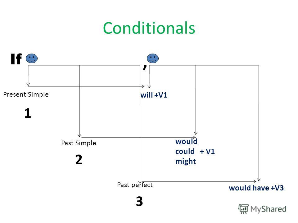 Conditionals If Present Simple Past Simple Past perfect, will +V1 would could + V1 might would have +V3 1 2 3
