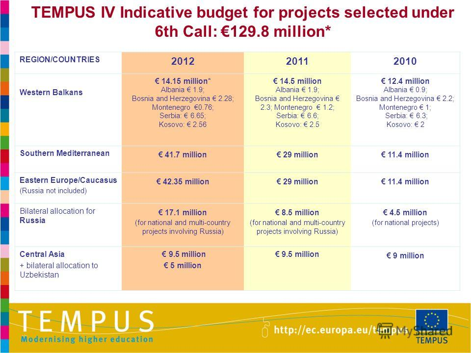 TEMPUS IV Indicative budget for projects selected under 6th Call: 129.8 million* REGION/COUNTRIES 201220112010 Western Balkans 14.15 million* Albania 1.9; Bosnia and Herzegovina 2.28; Montenegro 0.76; Serbia: 6.65; Kosovo: 2.56 14.5 million Albania 1
