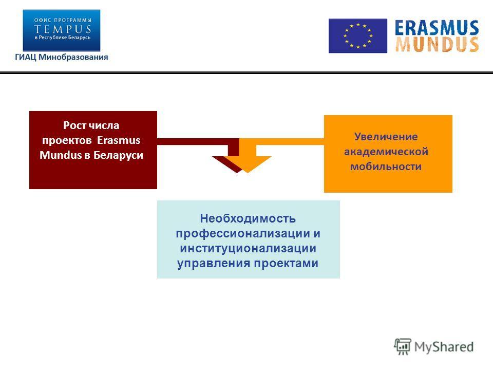 Увеличение академической мобильности Рост числа проектов Erasmus Mundus в Беларуси Необходимость профессионализации и институционализации управления проектами