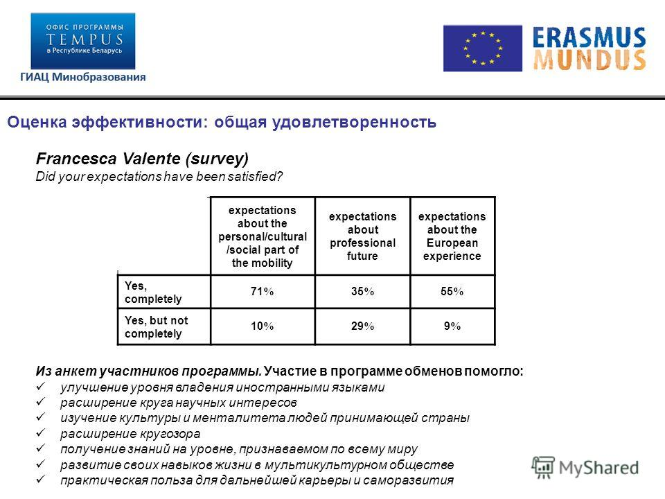 Оценка эффективности: общая удовлетворенность expectations about the personal/cultural /social part of the mobility expectations about professional future expectations about the European experience Yes, completely 71 % 35 % 55 % Yes, but not complete