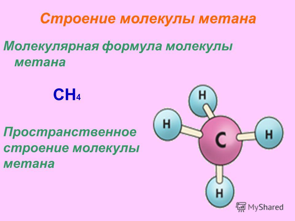 Строение молекулы метана Молекулярная формула молекулы метана CH 4 Пространственное строение молекулы метана