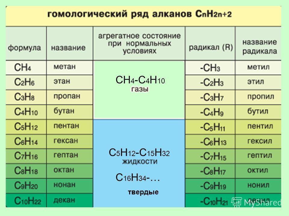 СН 4 -С 4 Н 10 С 5 Н 12 -С 15 Н 32 С 16 Н 34 -… твердые