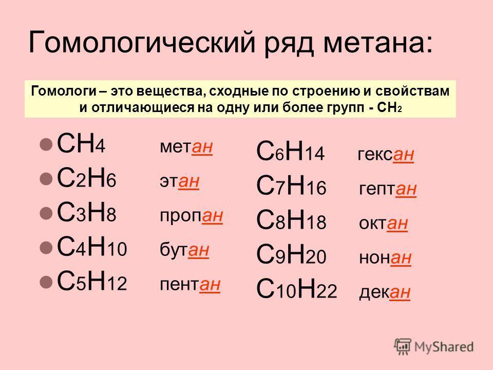 Гомологический ряд метана: СН 4 метан С 2 H 6 этан C 3 H 8 пропан C 4 H 10 бутан C 5 H 12 пентан C 6 H 14 гексан C 7 H 16 гептан C 8 H 18 октан C 9 H 20 нонан C 10 H 22 декан Гомологи – это вещества, сходные по строению и свойствам и отличающиеся на