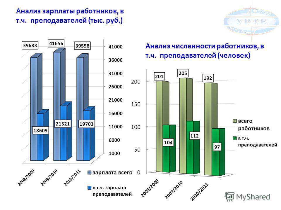 Анализ зарплаты работников, в т.ч. преподавателей (тыс. руб.) Анализ численности работников, в т.ч. преподавателей (человек)
