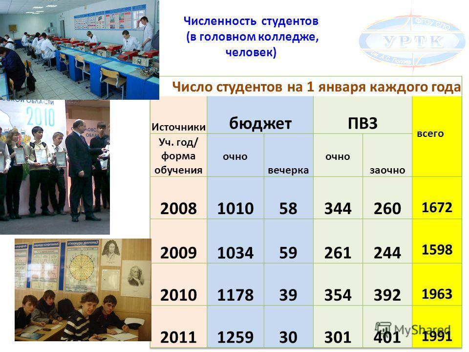 Численность студентов (в головном колледже, человек)