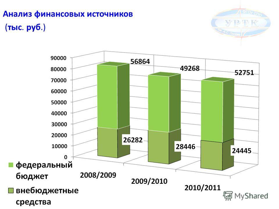 Анализ финансовых источников (тыс. руб.)
