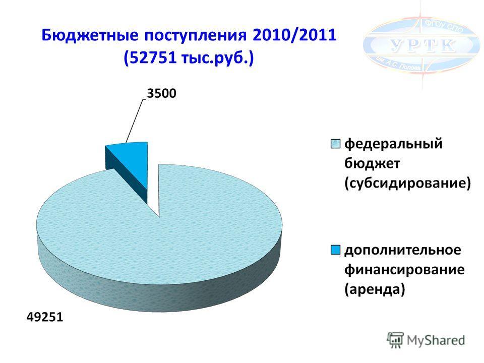 Бюджетные поступления 2010/2011 (52751 тыс.руб.)