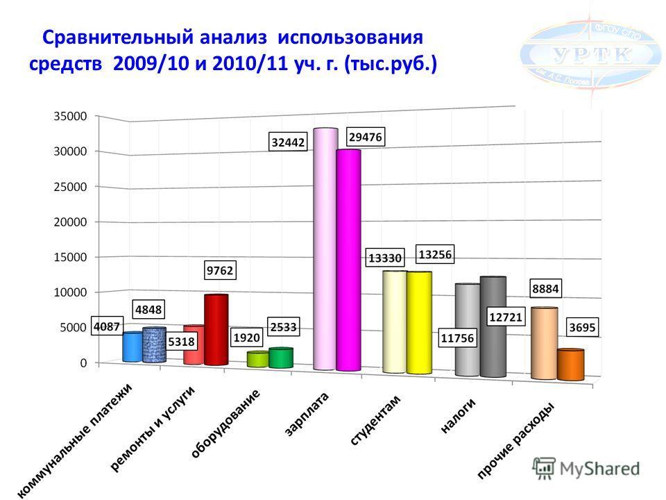 Сравнительный анализ использования средств 2009/10 и 2010/11 уч. г. (тыс.руб.)