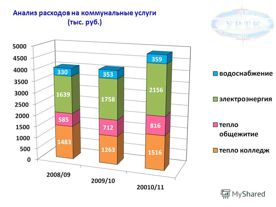 Анализ расходов на коммунальные услуги (тыс. руб.)