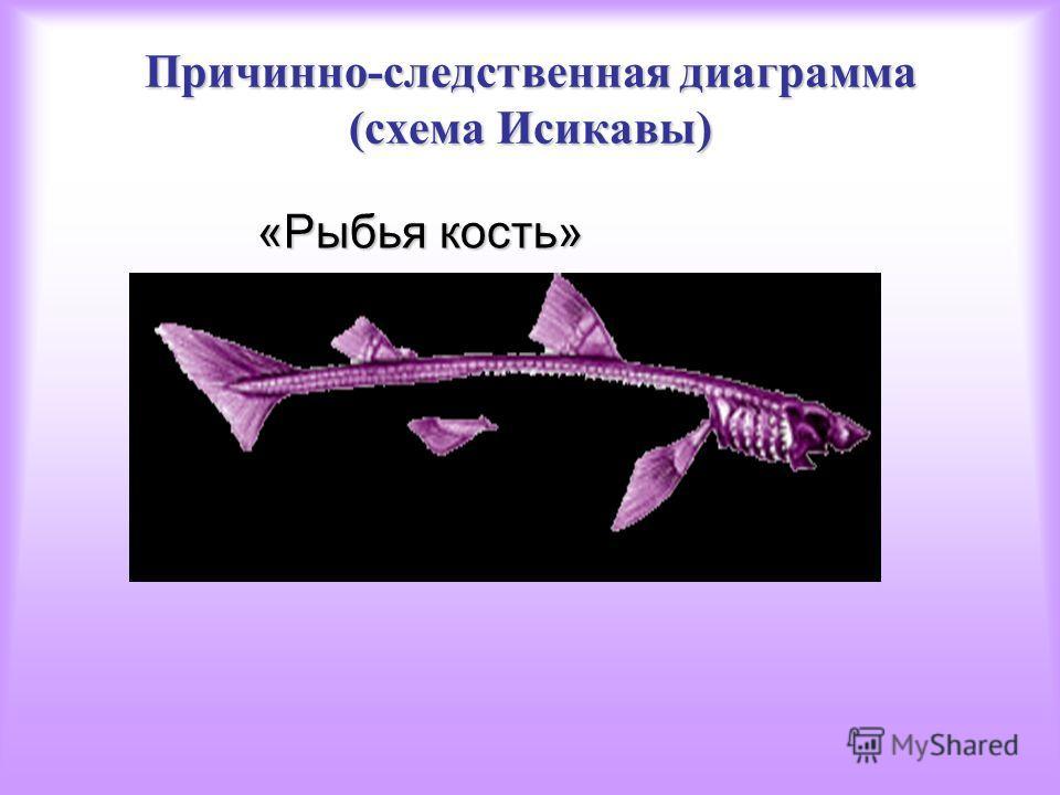 Причинно-следственная диаграмма (схема Исикавы) «Рыбья кость» «Рыбья кость»